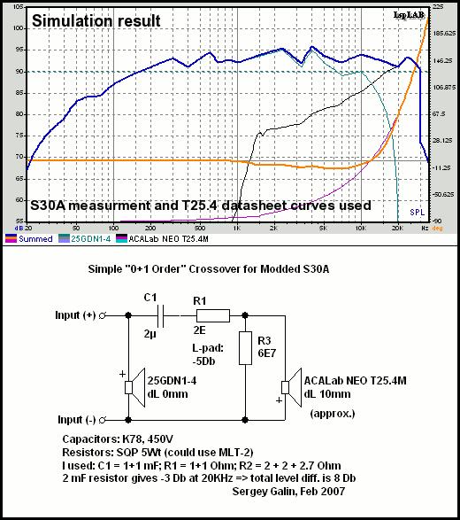 почему в S30A кондёр